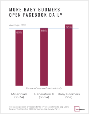 Graph-3-More-Baby-Boomers-Open-Facebook-Daily (1)